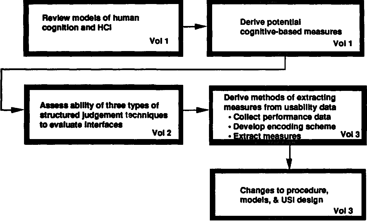 Measures of User-System Interface Effectiveness: An Encoding