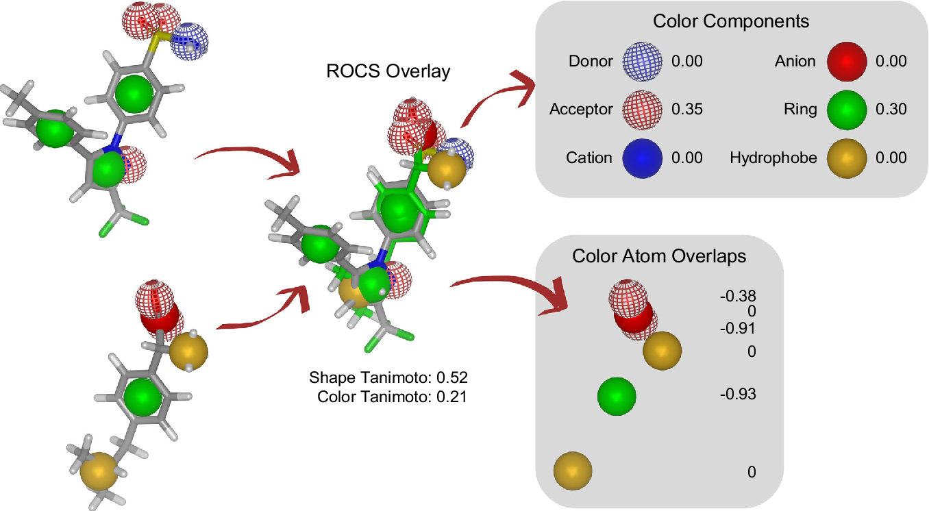 Figure 1 for ROCS-Derived Features for Virtual Screening