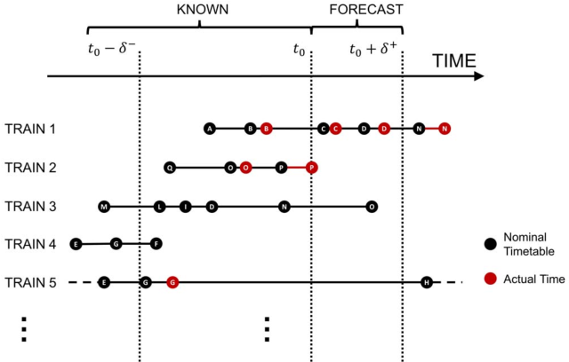 Fig. 2: Data for the train delay forecasting models for the network of Figure 1