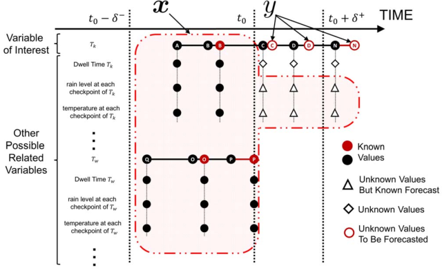 Fig. 4: Mapping of the train delay problem into a multivariate regression problem.