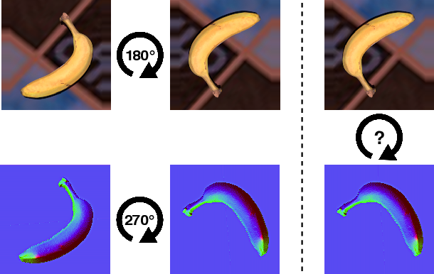 Figure 1 for Unsupervised Domain Adaptation through Inter-modal Rotation for RGB-D Object Recognition
