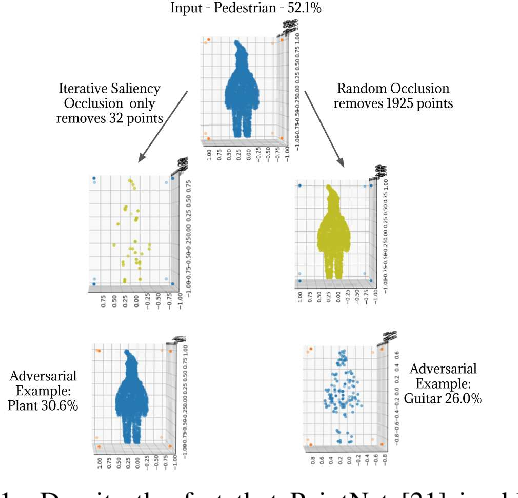 Figure 1 for Robustness of 3D Deep Learning in an Adversarial Setting
