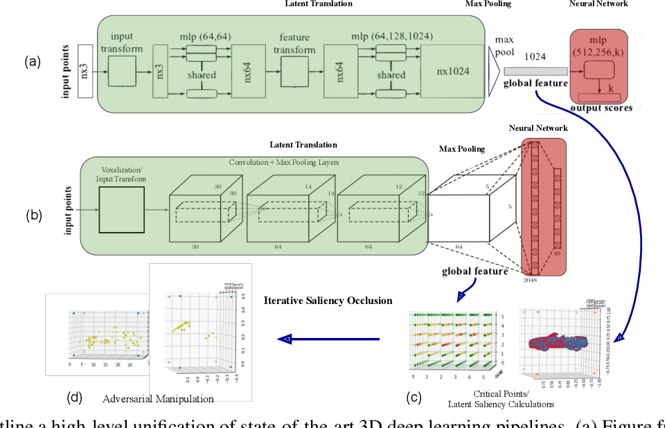 Figure 3 for Robustness of 3D Deep Learning in an Adversarial Setting