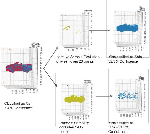 Figure 4 for Robustness of 3D Deep Learning in an Adversarial Setting