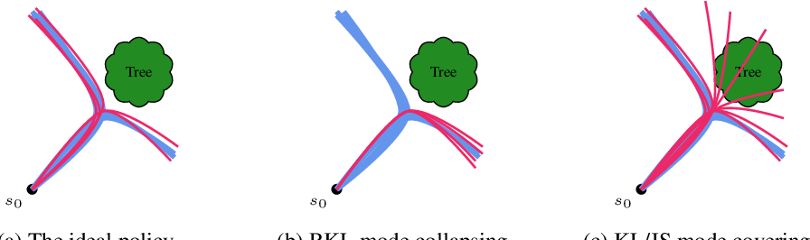 Figure 3 for Imitation Learning as $f$-Divergence Minimization