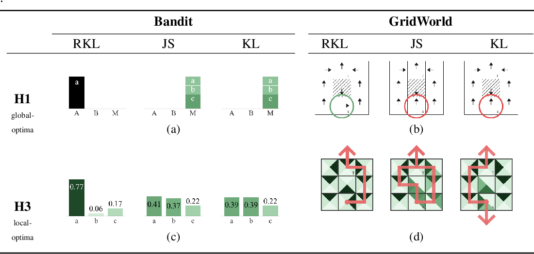 Figure 4 for Imitation Learning as $f$-Divergence Minimization