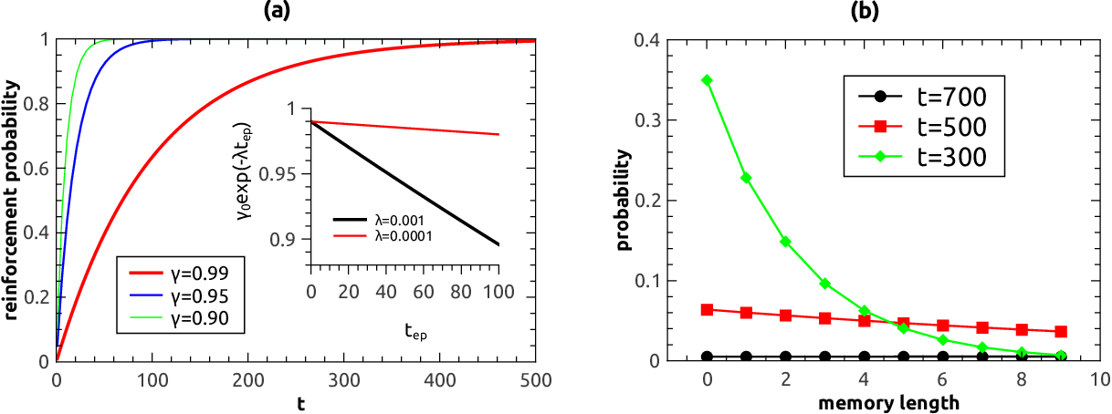 Figure 1 for Reinforced stochastic gradient descent for deep neural network learning