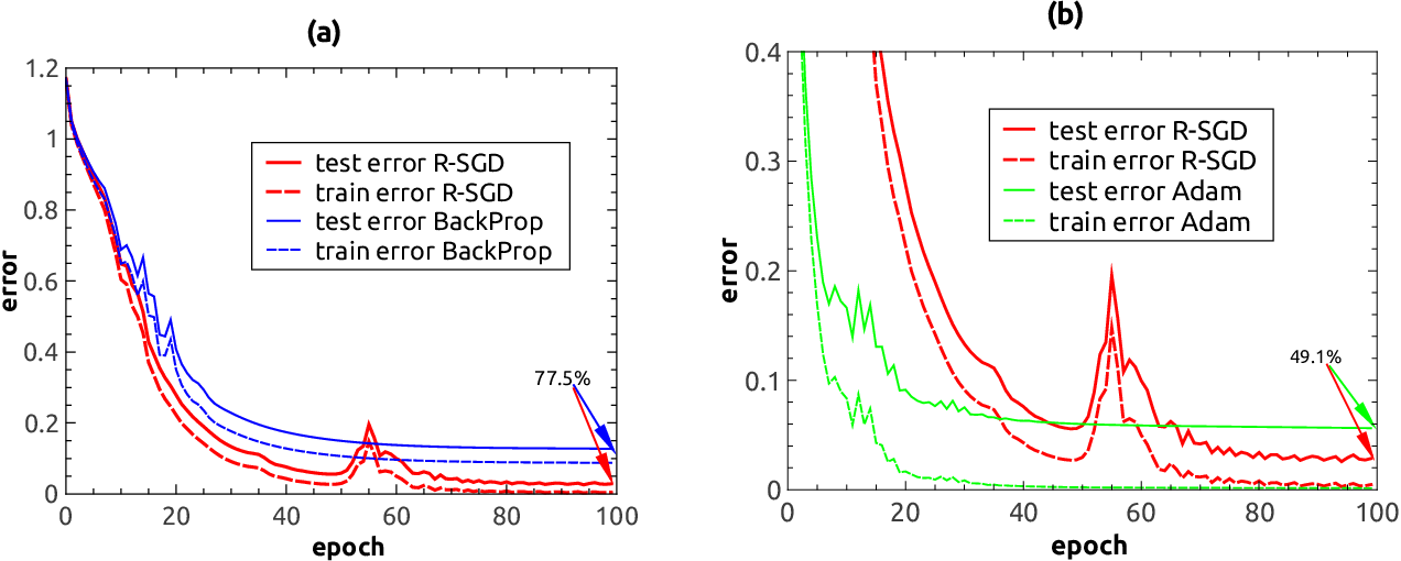 Figure 2 for Reinforced stochastic gradient descent for deep neural network learning