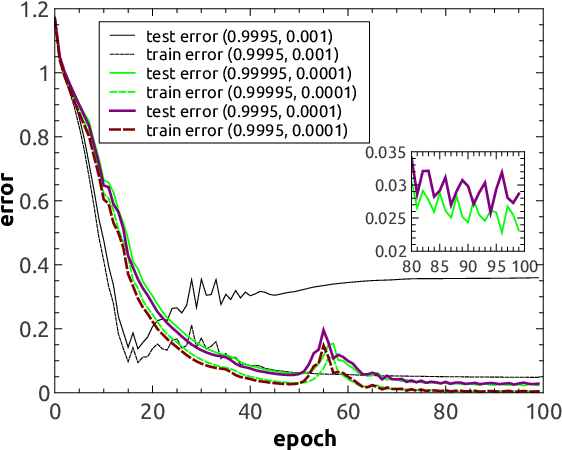 Figure 3 for Reinforced stochastic gradient descent for deep neural network learning