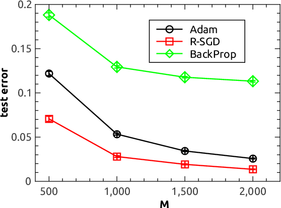Figure 4 for Reinforced stochastic gradient descent for deep neural network learning