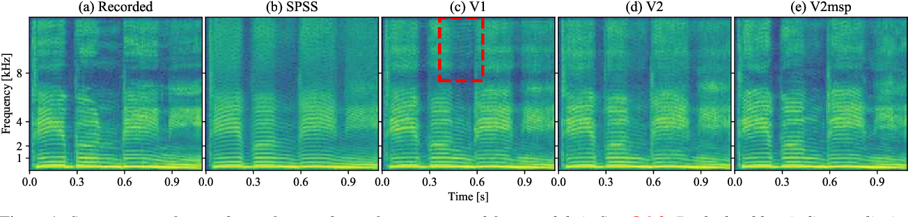 Figure 1 for WaveCycleGAN2: Time-domain Neural Post-filter for Speech Waveform Generation