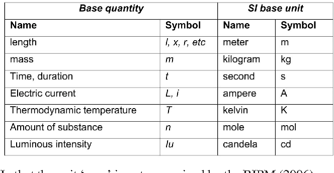 TABLE 1 Base quantities and base units used in the SI (from BIPM 2006, p. 112).