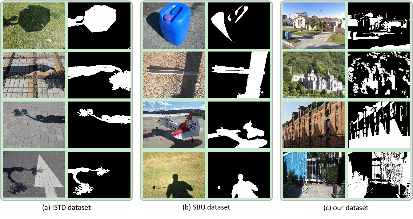 Figure 1 for Revisiting Shadow Detection: A New Benchmark Dataset for Complex World