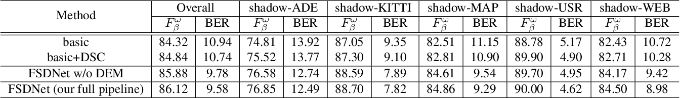 Figure 4 for Revisiting Shadow Detection: A New Benchmark Dataset for Complex World