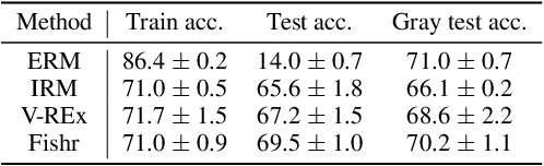 Figure 2 for Fishr: Invariant Gradient Variances for Out-of-distribution Generalization