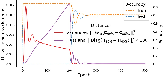 Figure 3 for Fishr: Invariant Gradient Variances for Out-of-distribution Generalization
