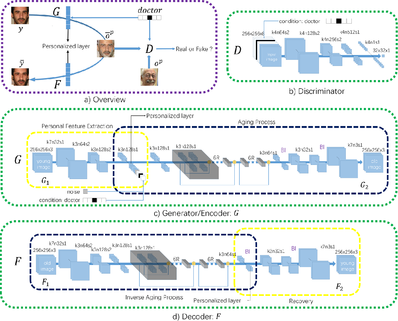 Figure 2 for Personalized and Occupational-aware Age Progression by Generative Adversarial Networks