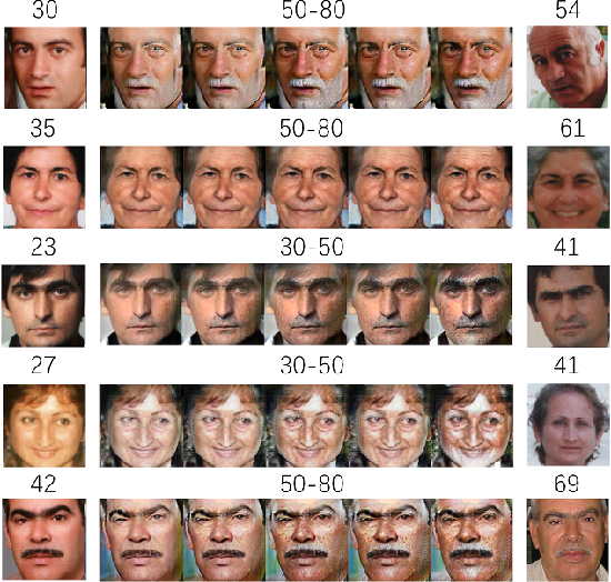 Figure 4 for Personalized and Occupational-aware Age Progression by Generative Adversarial Networks