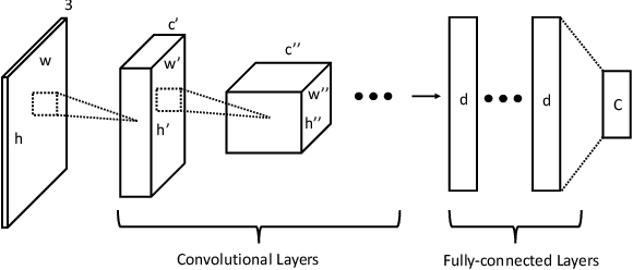 Figure 3 for Representation Learning with Fine-grained Patterns