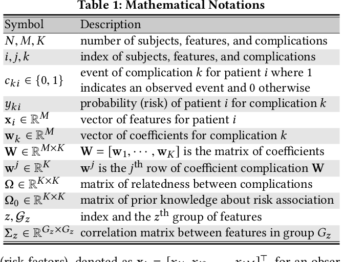 Figure 1 for Simultaneous Modeling of Multiple Complications for Risk Profiling in Diabetes Care