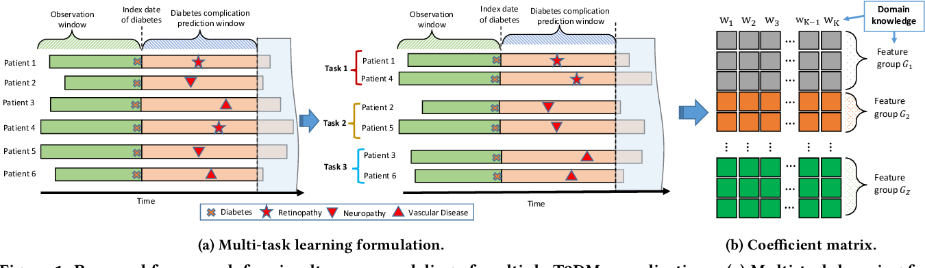 Figure 2 for Simultaneous Modeling of Multiple Complications for Risk Profiling in Diabetes Care