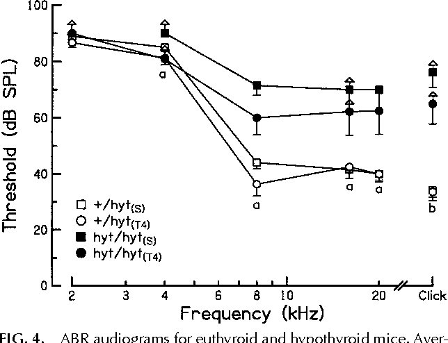 FIG. 4. ABR audiograms for euthyroid and hypothyroid mice. Average ABR thresholds in response to click and tone burst stimuli are plotted for each experimental group indicated in the symbol key. Upward-pointing arrows denote instances in which one or more mice exhibited no measurable response at the highest stimulus intensity