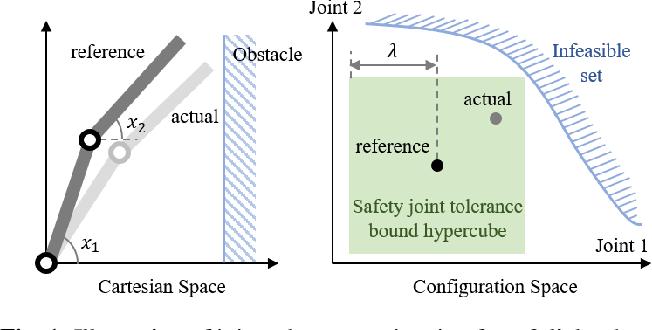 Figure 1 for Provably Safe Tolerance Estimation for Robot Arms via Sum-of-Squares Programming