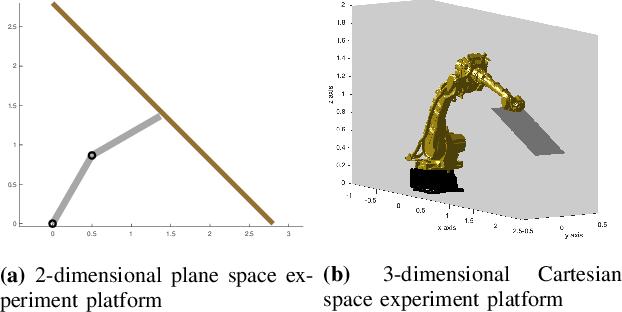 Figure 3 for Provably Safe Tolerance Estimation for Robot Arms via Sum-of-Squares Programming