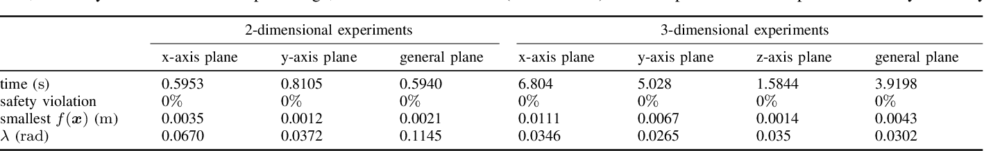 Figure 4 for Provably Safe Tolerance Estimation for Robot Arms via Sum-of-Squares Programming