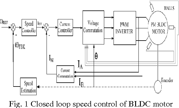 Figure 1 from Hybrid PI-Fuzzy Controller for Brushless DC motor