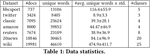 Figure 2 for Contextually Propagated Term Weights for Document Representation