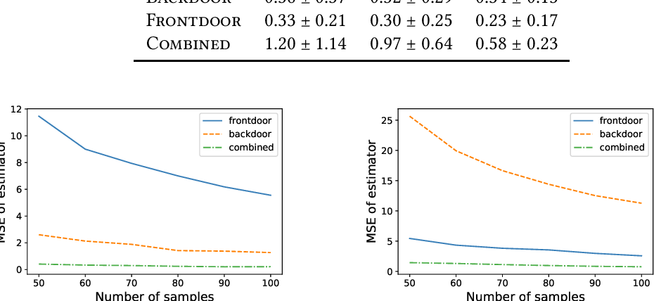 Figure 3 for Estimating Treatment Effects with Observed Confounders and Mediators