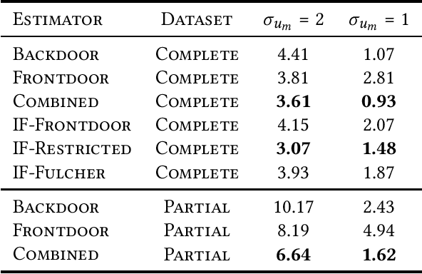 Figure 4 for Estimating Treatment Effects with Observed Confounders and Mediators