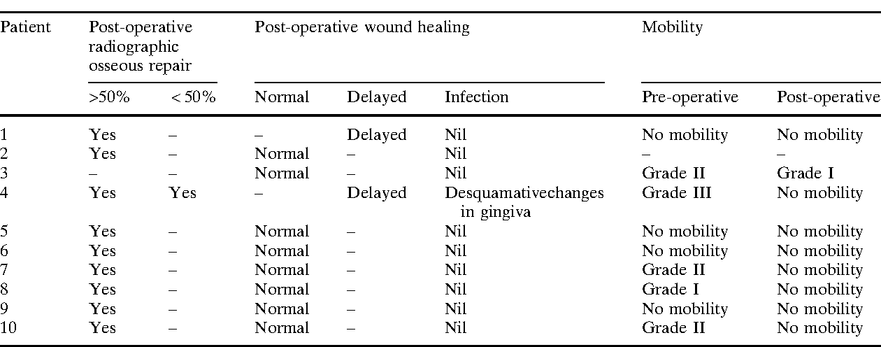 Table 2 Clinical results