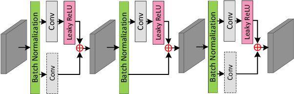 Figure 4 for DeOccNet: Learning to See Through Foreground Occlusions in Light Fields