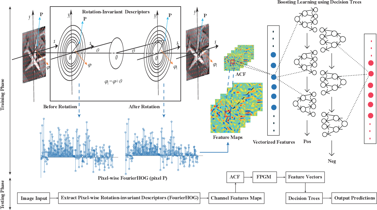 Figure 1 for Fourier-based Rotation-invariant Feature Boosting: An Efficient Framework for Geospatial Object Detection