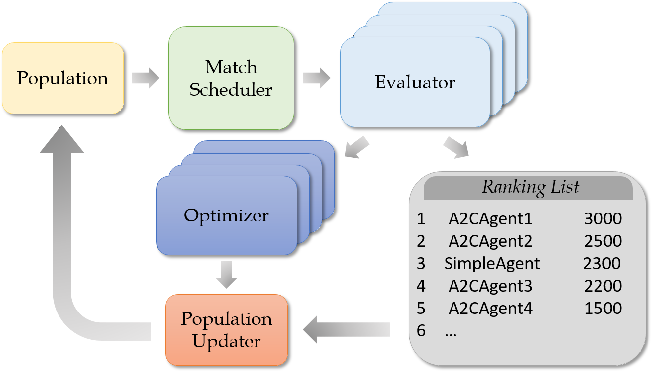 Figure 1 for Continual Match Based Training in Pommerman: Technical Report