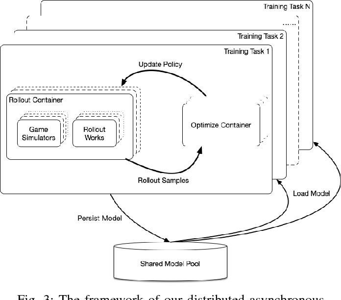 Figure 3 for Continual Match Based Training in Pommerman: Technical Report