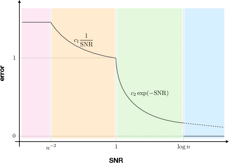 Figure 1 for Phase Transitions in Approximate Ranking