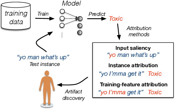 Figure 1 for Combining Feature and Instance Attribution to Detect Artifacts