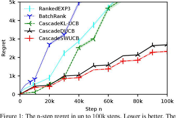 Figure 1 for Cascading Non-Stationary Bandits: Online Learning to Rank in the Non-Stationary Cascade Model