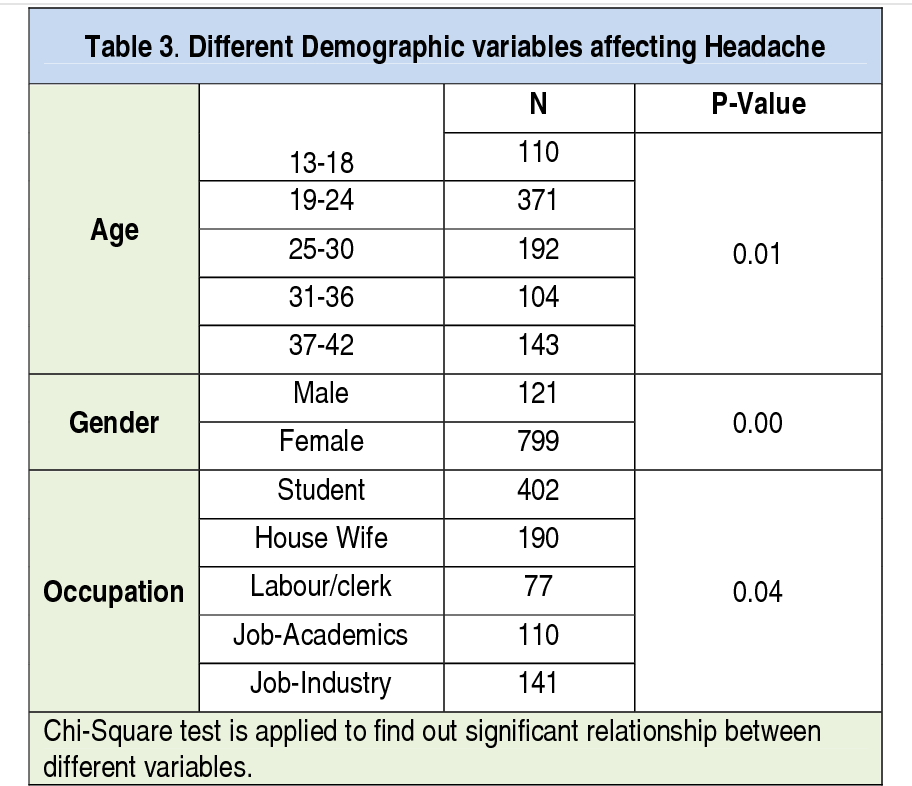 PDF] PREVALENCE OF HEADACHE IN GENERAL POPULATION OF KARACHI