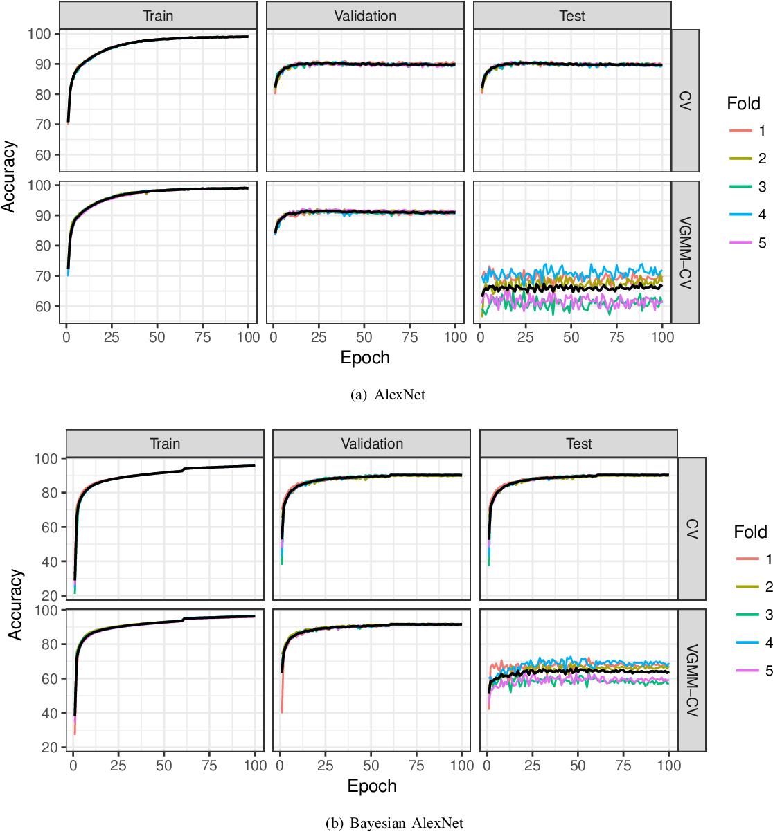 Figure 2 for Resampling-based Assessment of Robustness to Distribution Shift for Deep Neural Networks
