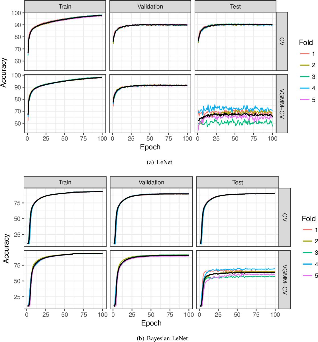 Figure 3 for Resampling-based Assessment of Robustness to Distribution Shift for Deep Neural Networks