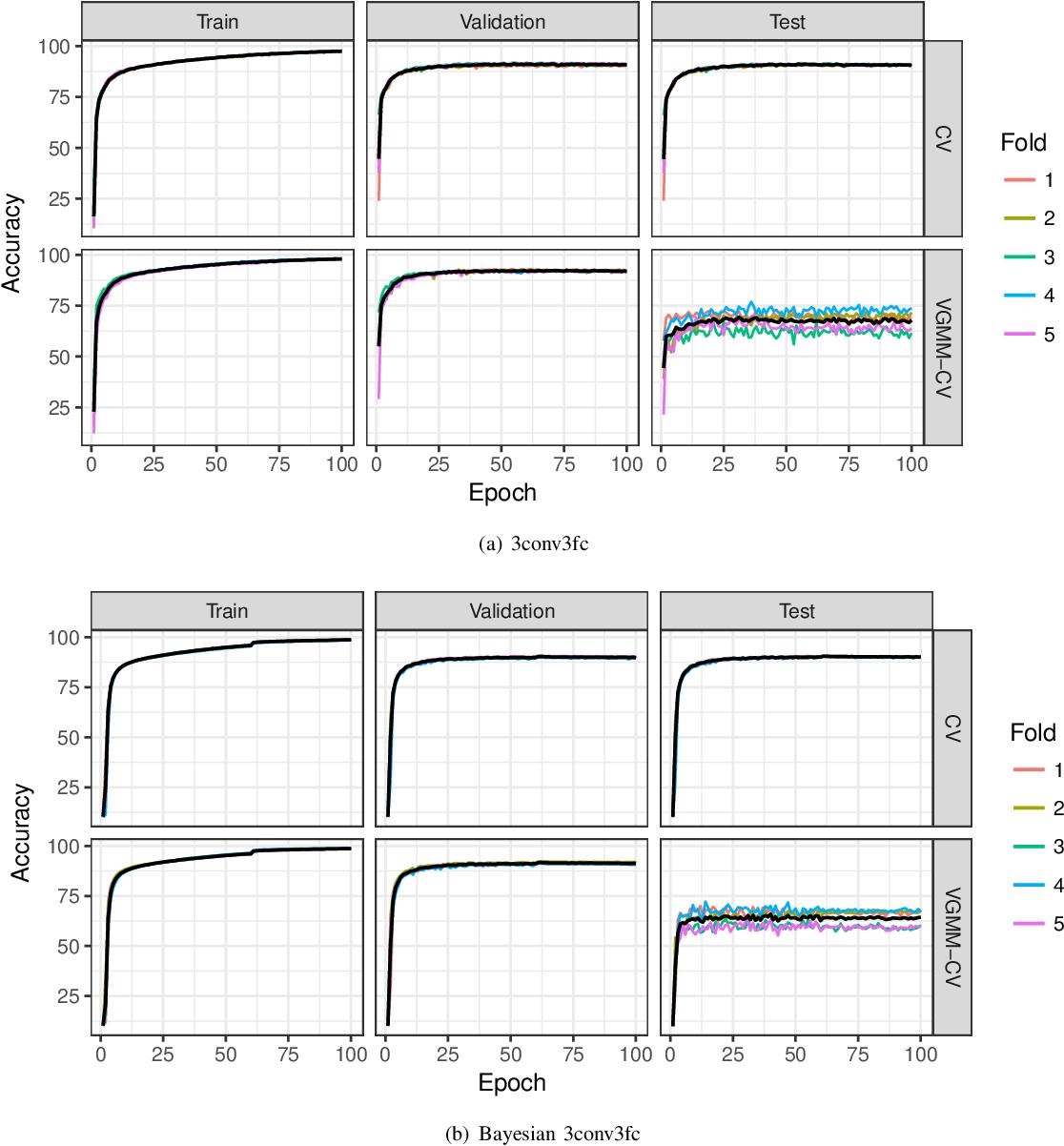 Figure 4 for Resampling-based Assessment of Robustness to Distribution Shift for Deep Neural Networks