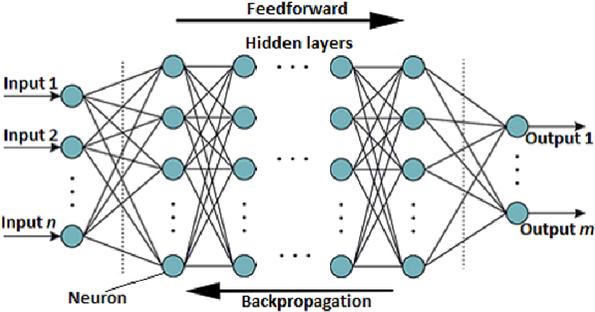 Figure 1 for Deep learning collocation method for solid mechanics: Linear elasticity, hyperelasticity, and plasticity as examples