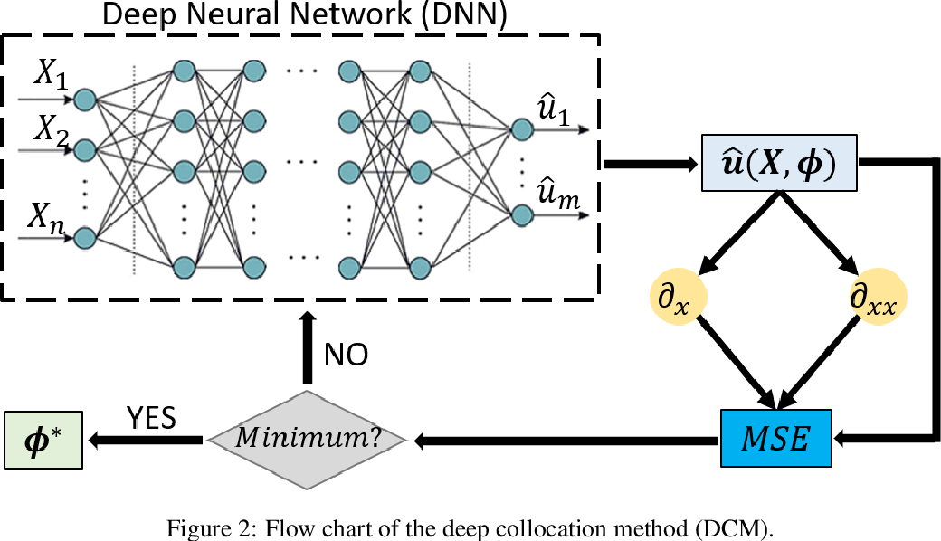 Figure 2 for Deep learning collocation method for solid mechanics: Linear elasticity, hyperelasticity, and plasticity as examples