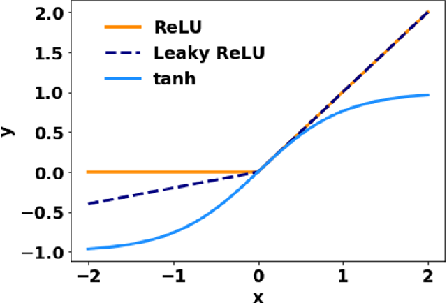 Figure 3 for Deep learning collocation method for solid mechanics: Linear elasticity, hyperelasticity, and plasticity as examples