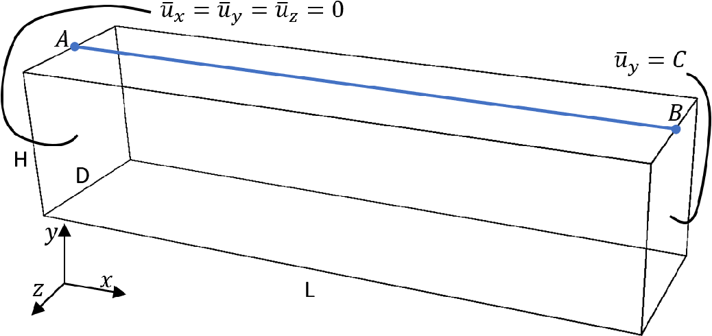 Figure 4 for Deep learning collocation method for solid mechanics: Linear elasticity, hyperelasticity, and plasticity as examples