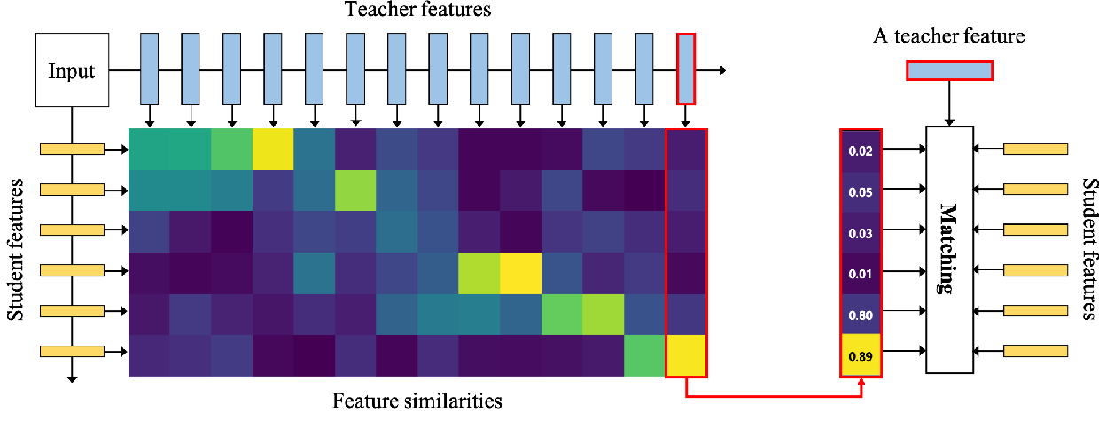 Figure 1 for Show, Attend and Distill:Knowledge Distillation via Attention-based Feature Matching